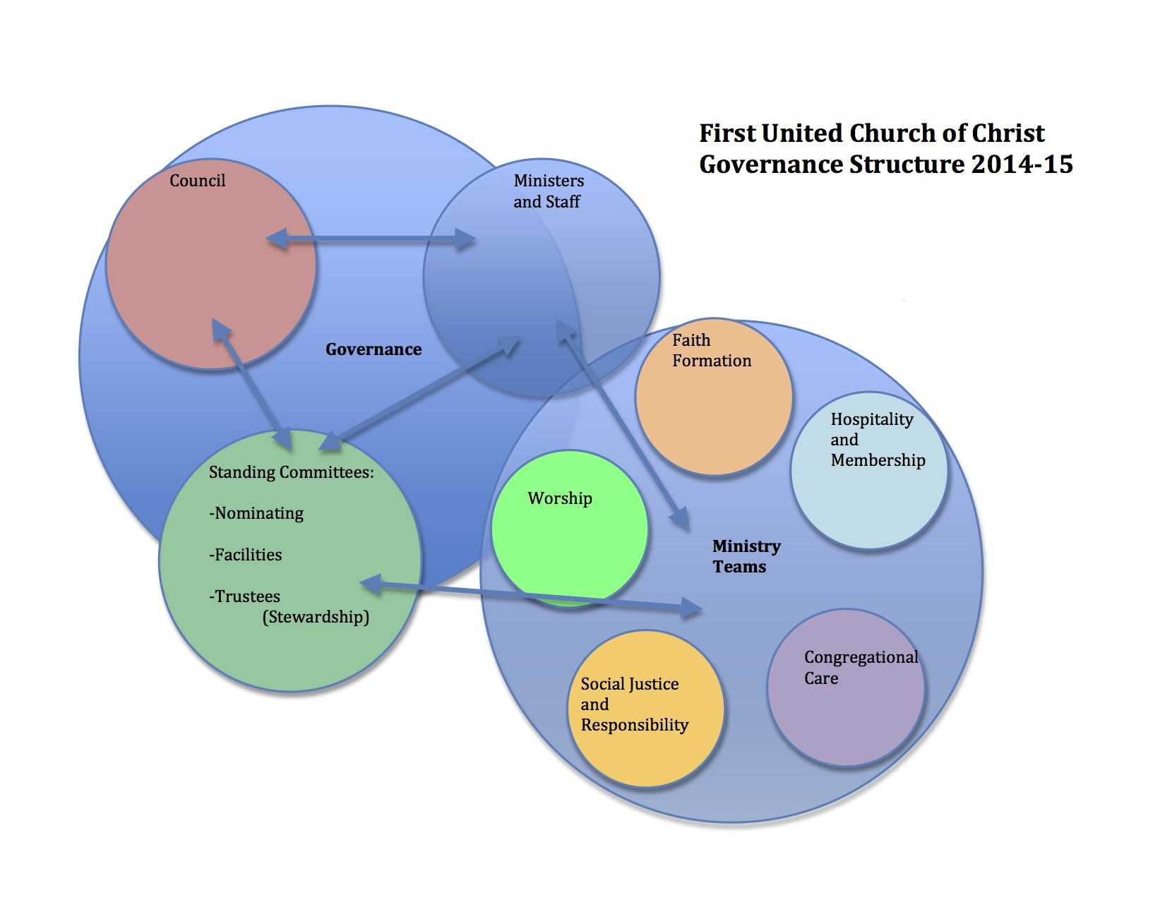 governance model 2014-15